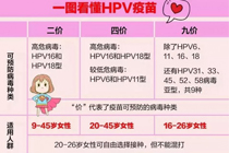 亚博app体育官网第二批九价HPV疫苗何时到货?一针难求!这些事你必须知道